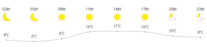 3月30日高密天气早知道