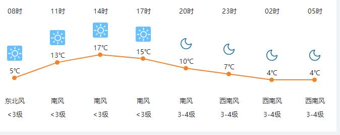 4月5日高密天气早知道