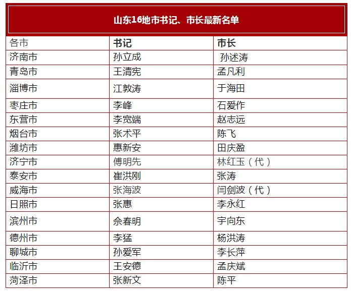 山东16市市委书记、市长最新名单公布!济南市市长是高密人