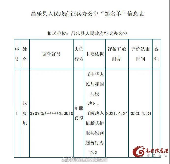 实名曝光!潍坊李明川、赵康旭拒服兵役被列入黑名单!