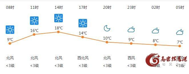 10月27日高密天气早知道